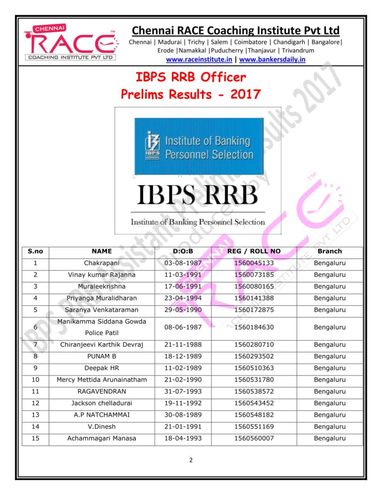 RACE INSTITUTE RRB OFFICER PRELIMS RESULTS 2017-02