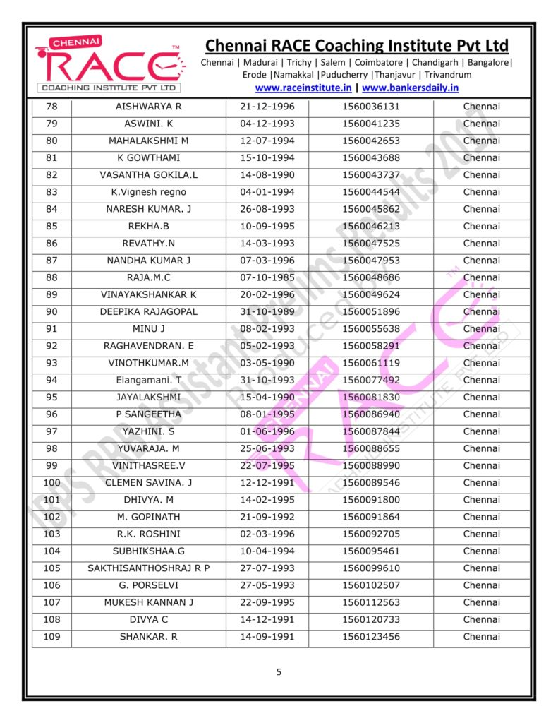 RACE INSTITUTE RRB OFFICER PRELIMS RESULTS 2017-05