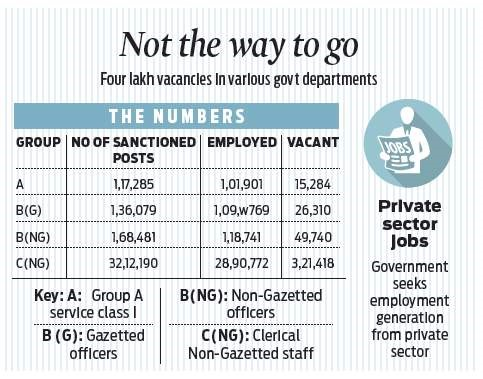 huge vacancies at central govt departments left blank