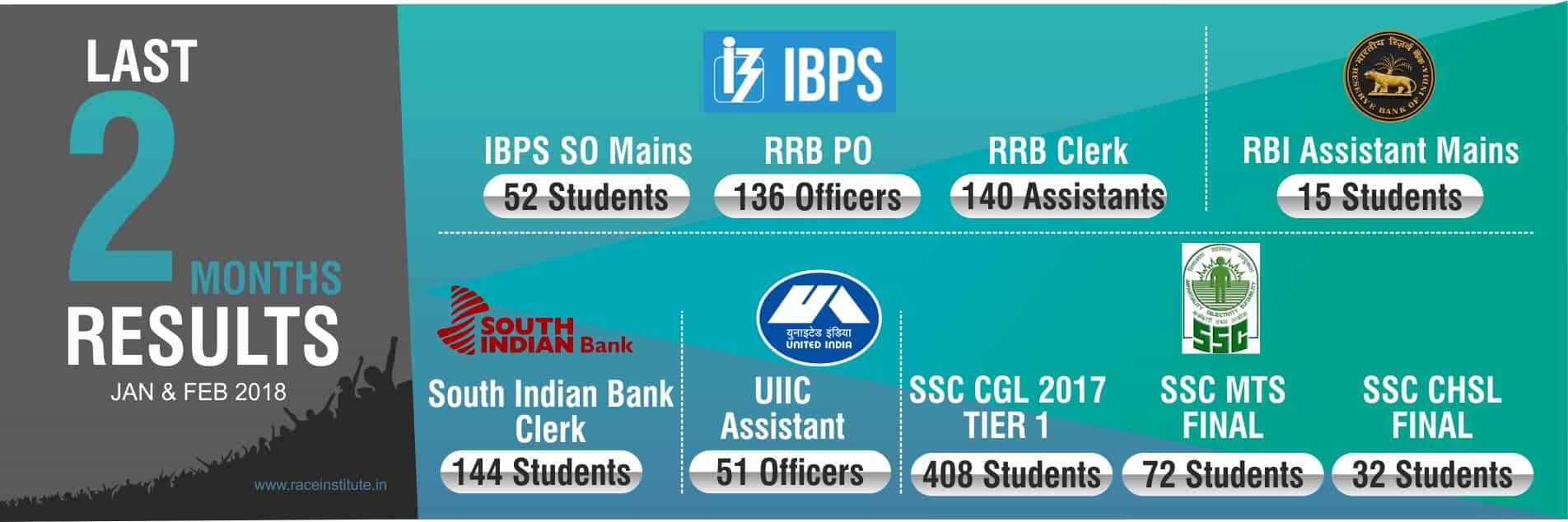 BEST BANK SSC TNPSC EXAM COACHING CLASSES IN VELLOREBEST BANK SSC TNPSC EXAM COACHING CLASSES IN VELLORE